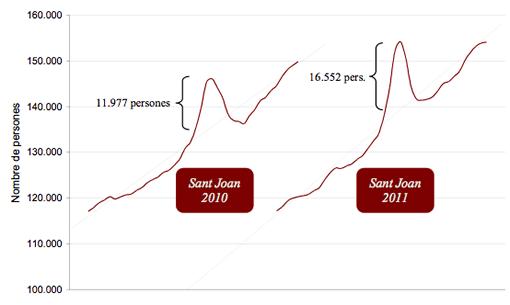 Gràfic 3. Pressió Humana Diària, 1/06-10/07 anys 2010 i 2011