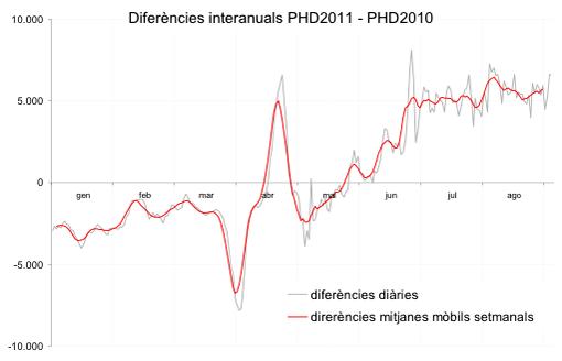 Diferències interanuals PHD 2011 – PHD 2010