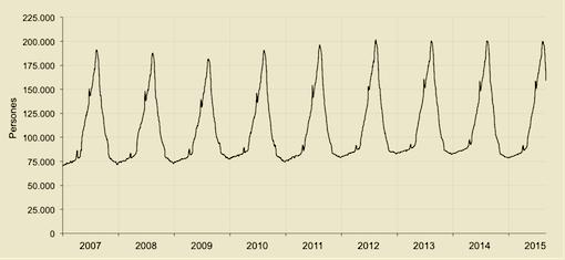 Pressió Humana Diària 2007 - agost 2015