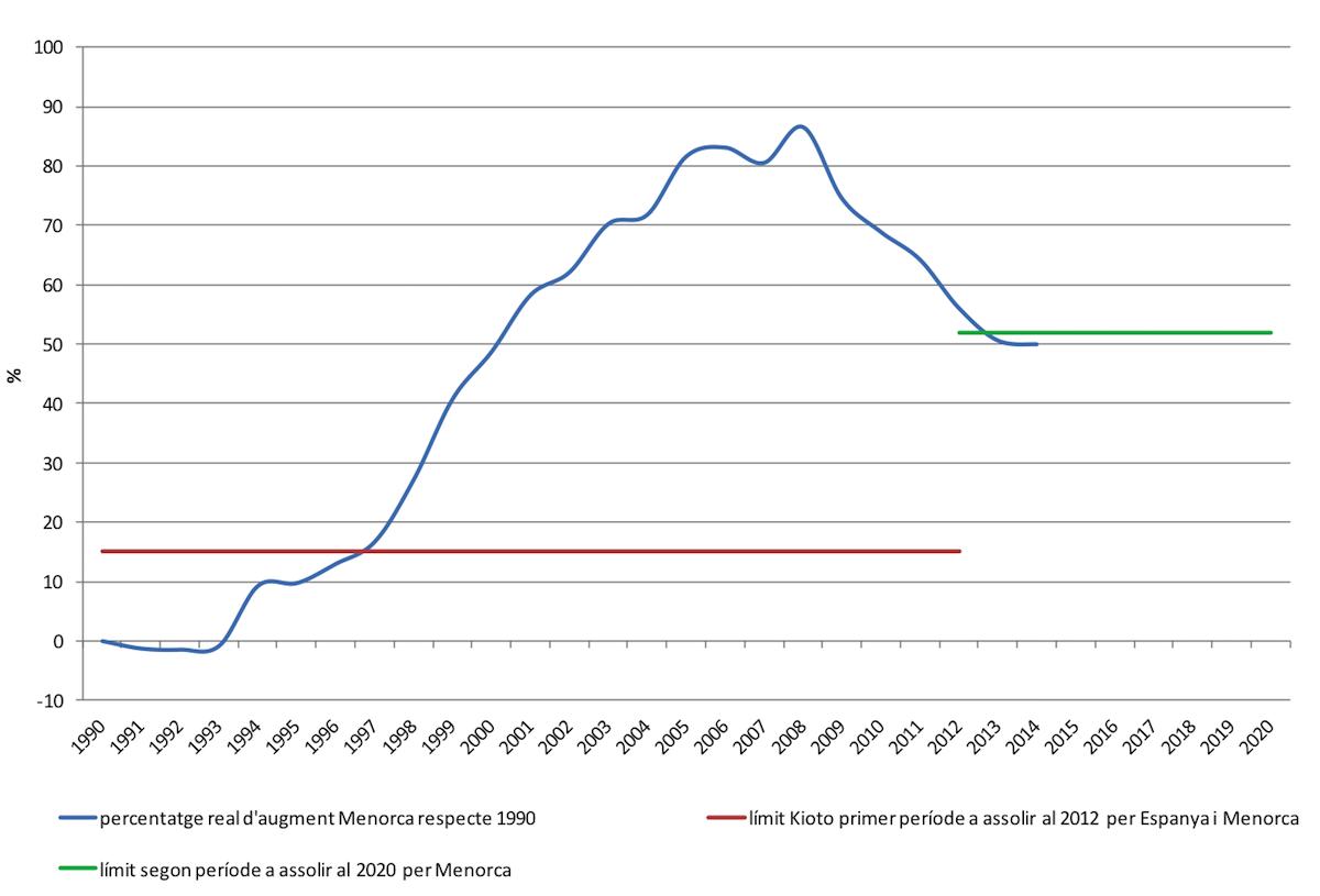 Percentatge d'augment de les emissions de CO2 a Menorca respecte 1990