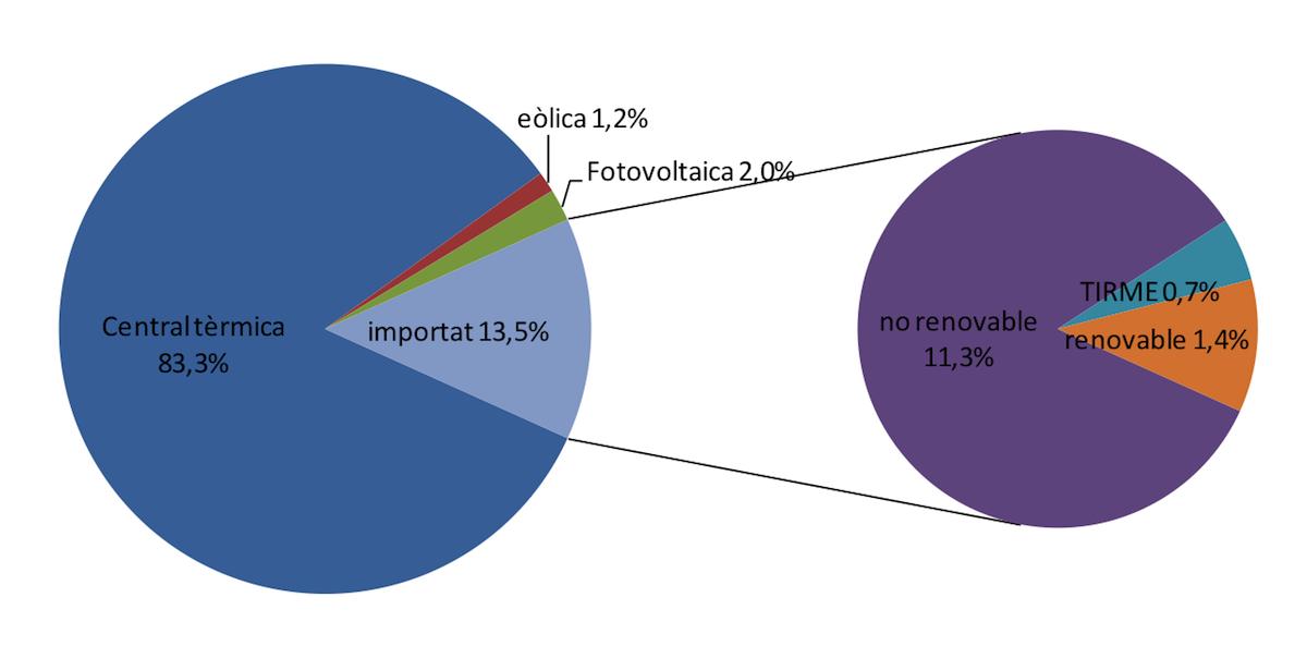Contribució de cadascuna de les fonts energètiques en la demanda elèctrica total de l'illa.