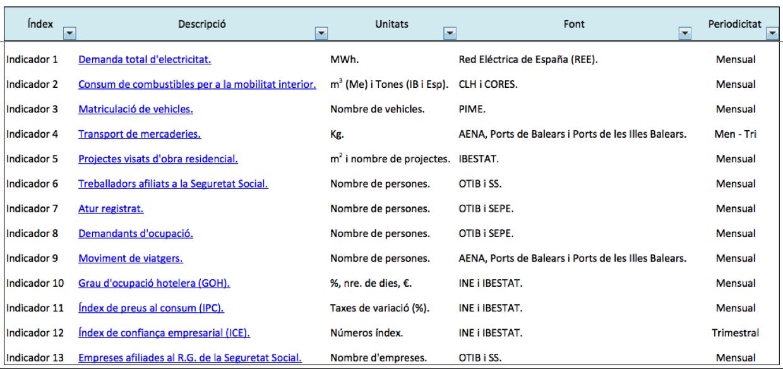 Figura 1. Taula resum amb les variacions i tendències dels 13 indicadors econòmics que ara mateix formen el sistema.