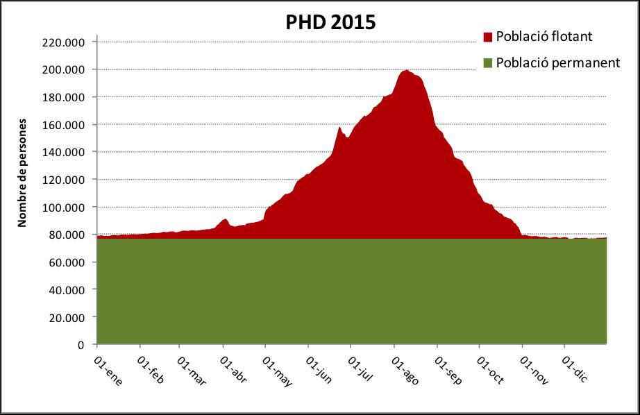 Gràfic 2. Pressió Humana Diària 2015: població permanent i població flotant. Font i elaboració: OBSAM.