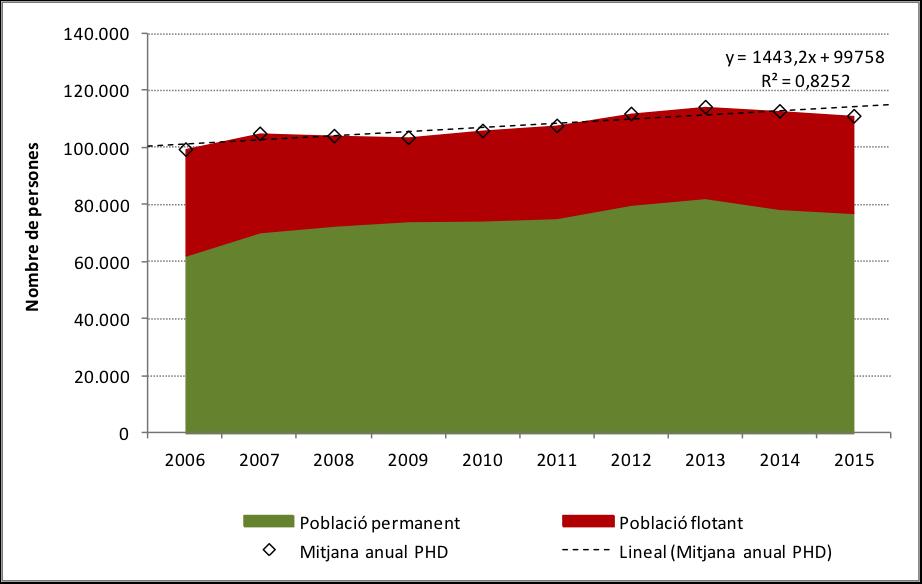 Gràfic 3. Pressió Humana Diària: població permanent i població flotant 2006-2015. Font i elaboració: OBSAM.