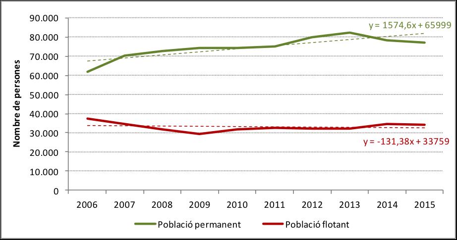 Gràfic 4. Pressió Humana Diària: població permanent i població flotant 2006-2015. Font i elaboració: OBSAM.